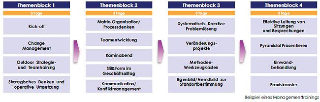 managementtraining-tabelle-1